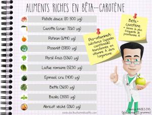 Aliments-riches-en-bétacarotène-provitamine-a