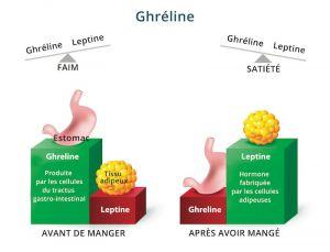 ghréline