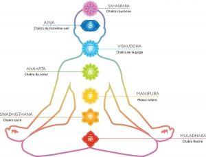 Équilibre+des+chakras+-+Massothérapie+Naturopathie+Zeina+Raya